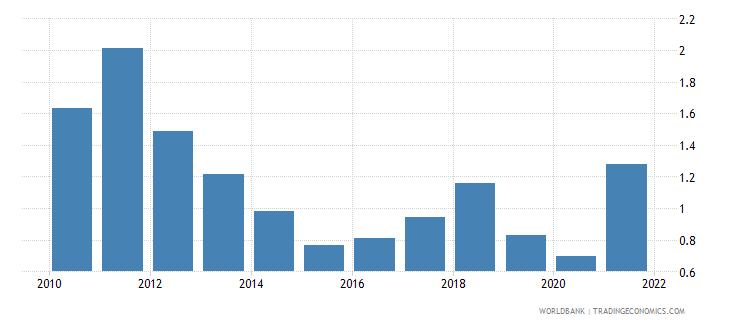 india coal rents percent of gdp wb data