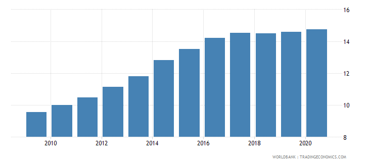 india commercial bank branches per 100 000 adults wb data