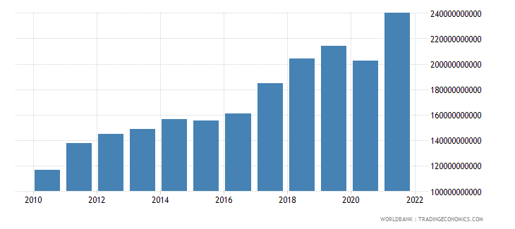 India Commercial Service Exports Us Dollar