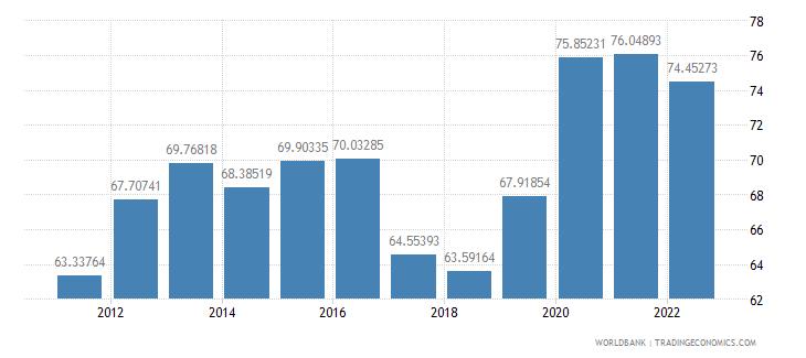 india communications computer etc percent of service exports bop wb data