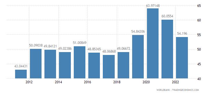 india communications computer etc percent of service imports bop wb data