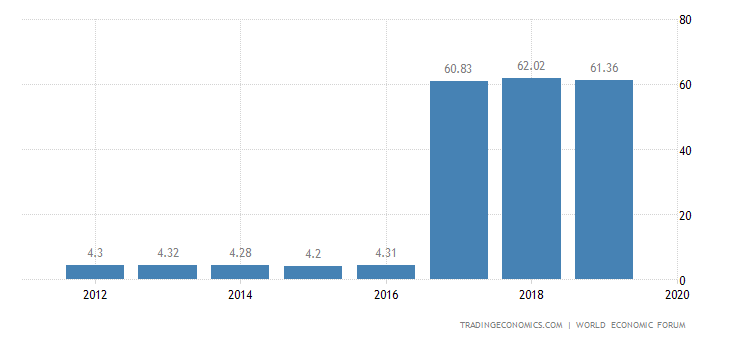 India Competitiveness Index