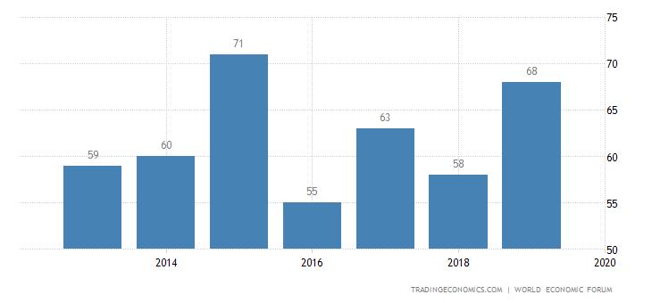 India Competitiveness Rank