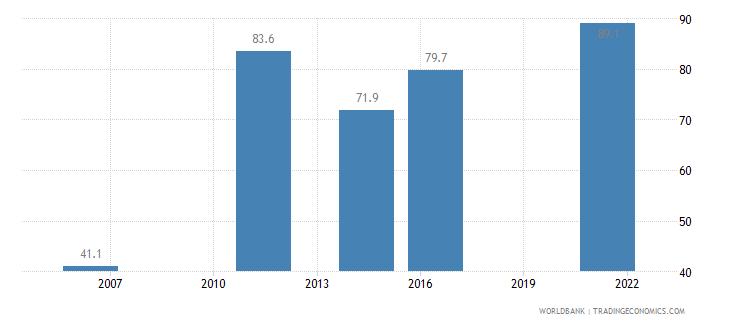 india completeness of birth registration percent wb data