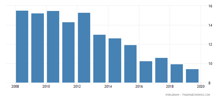 india consolidated foreign claims of bis reporting banks to gdp percent wb data