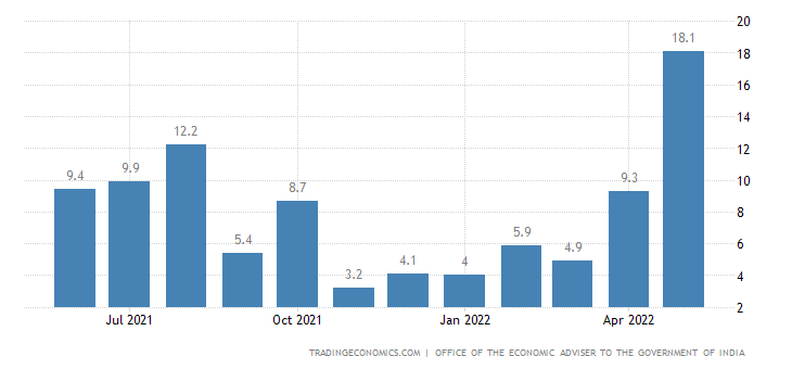 India Infrastructure Output
