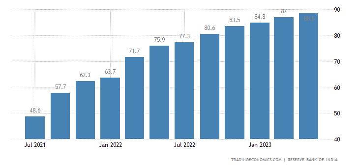 India Consumer Confidence - Current Situation Index