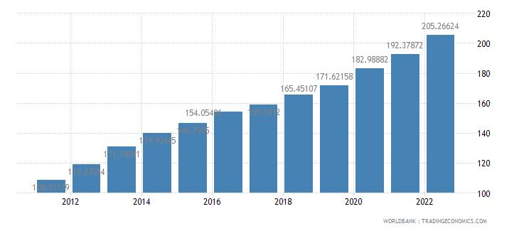 india consumer price index 2005  100 wb data