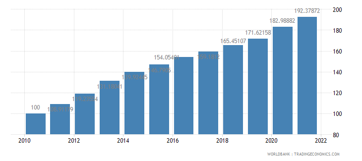india consumer price index 2005  100 wb data