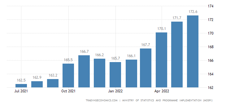 May of 2018 CPI went up in India