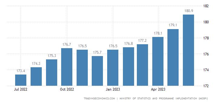 India Consumer Price Index (CPI)