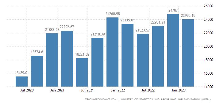 India Consumer Spending