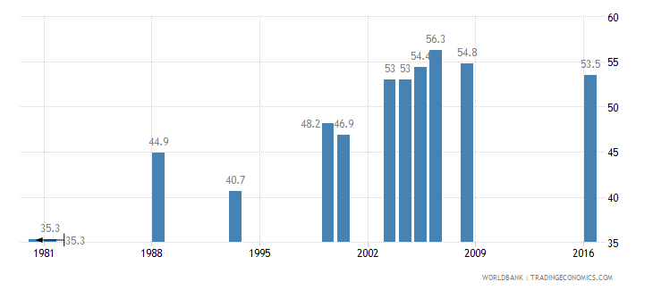 india contraceptive prevalence percent of women ages 15 49 wb data