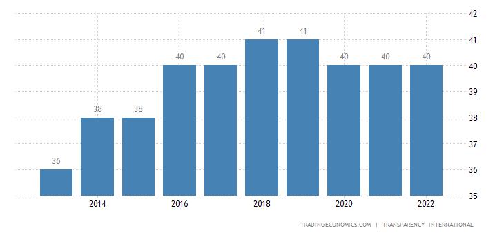 India Corruption Index