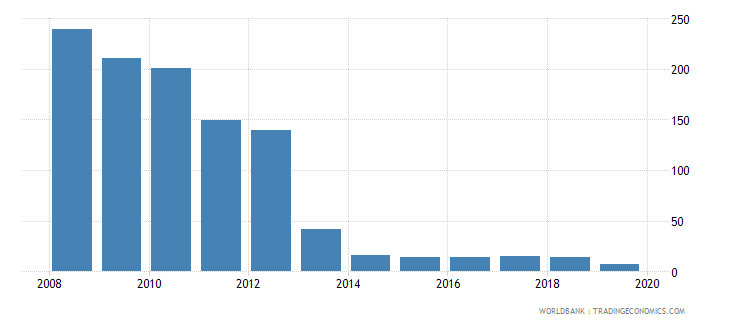 india cost of business start up procedures percent of gni per capita wb data