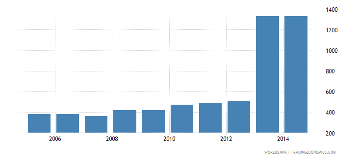india cost to export us dollar per container wb data