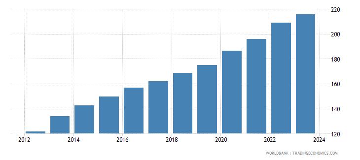 india cpi price nominal wb data