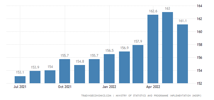 India CPI Transport and Communication