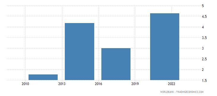 india credit card percent age 15 wb data