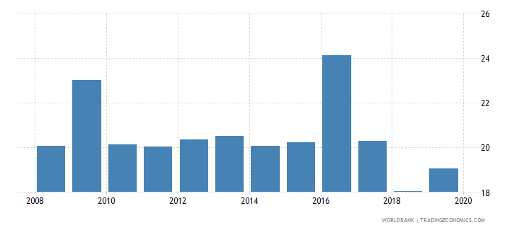 india credit to government and state owned enterprises to gdp percent wb data
