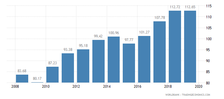 india crop production index 1999 2001  100 wb data