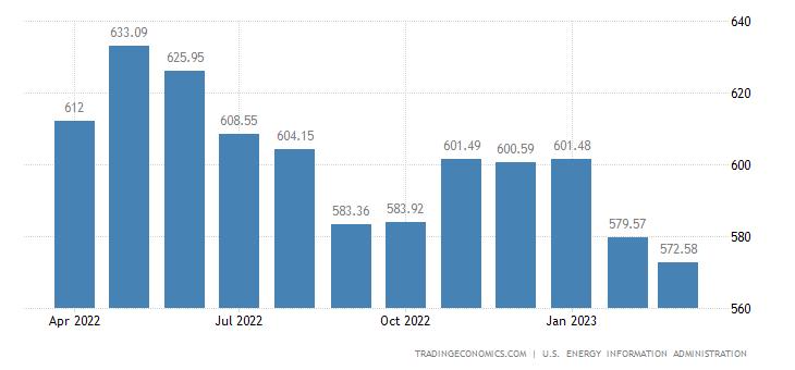 India Crude Oil Production