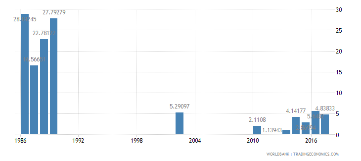 india cumulative drop out rate to the last grade of lower secondary general education female percent wb data