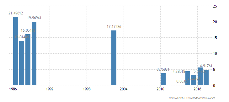 india cumulative drop out rate to the last grade of lower secondary general education male percent wb data