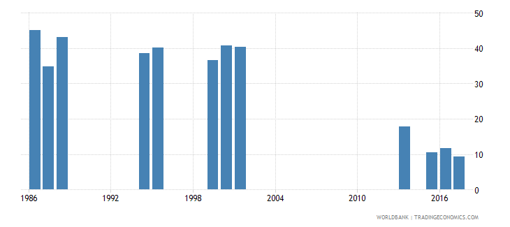 india cumulative drop out rate to the last grade of primary education male percent wb data