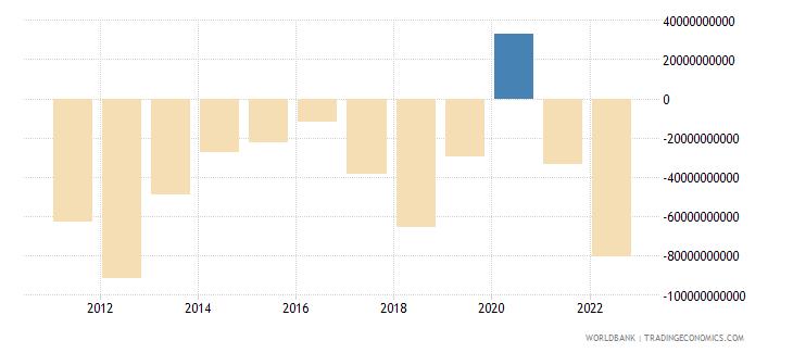 india current account balance bop us dollar wb data