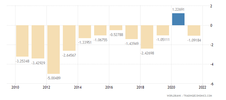 india current account balance percent of gdp wb data