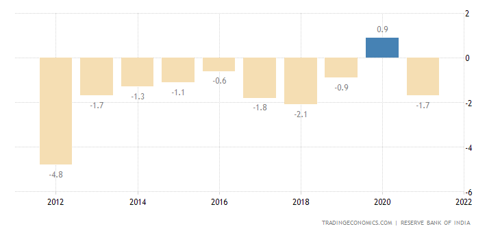 India Current Account to GDP