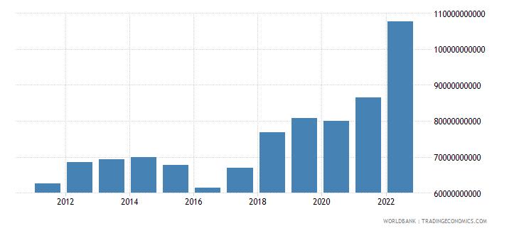 india current transfers receipts bop us dollar wb data
