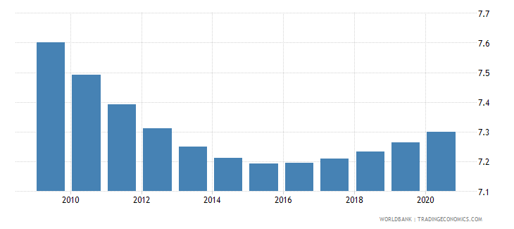 india death rate crude per 1 000 people wb data