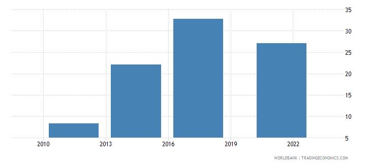 india debit card percent age 15 wb data