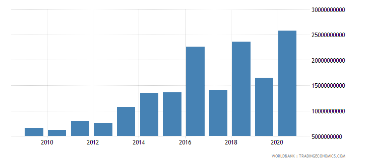 india debt service on external debt public and publicly guaranteed ppg tds us dollar wb data