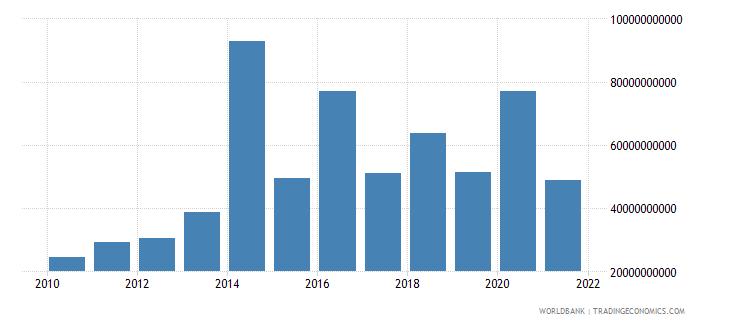 india debt service on external debt total tds us dollar wb data