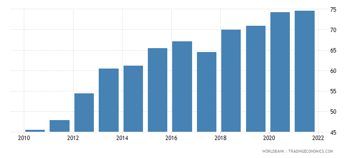 india dec alternative conversion factor lcu per us dollar wb data