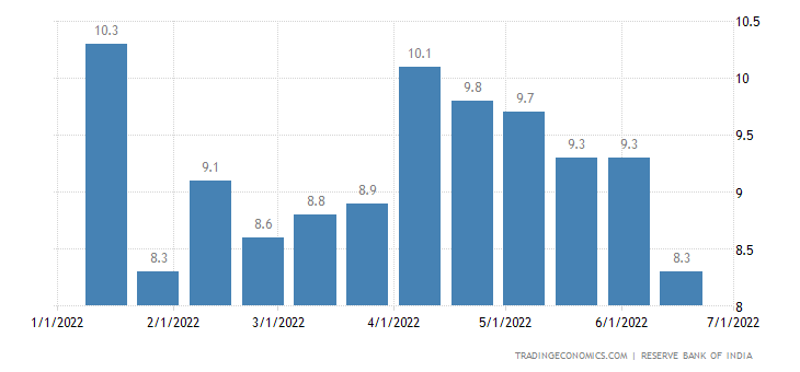 India Deposit Growth YoY