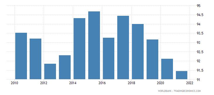 india deposit money bank assets to deposit money bank assets and central bank assets percent wb data