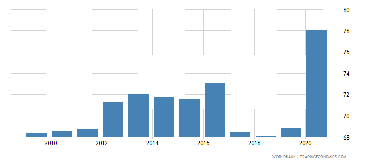 india deposit money banks assets to gdp percent wb data