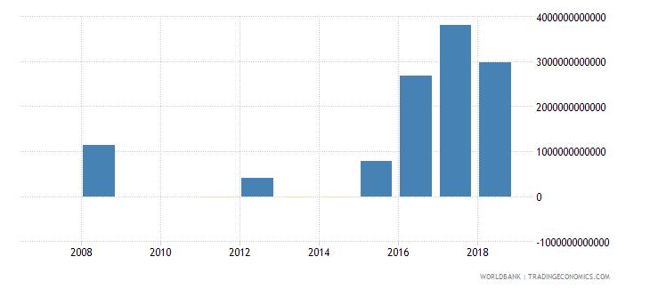 india discrepancy in expenditure estimate of gdp constant lcu wb data