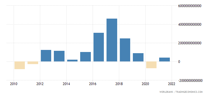 india discrepancy in expenditure estimate of gdp current lcu wb data