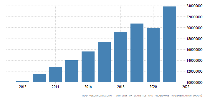 India Total Disposable Personal Income