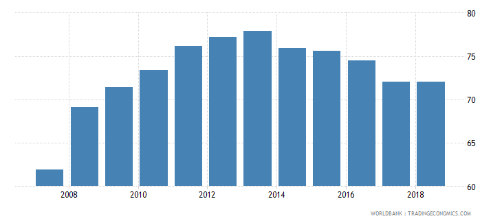india domestic credit provided by banking sector percent of gdp wb data