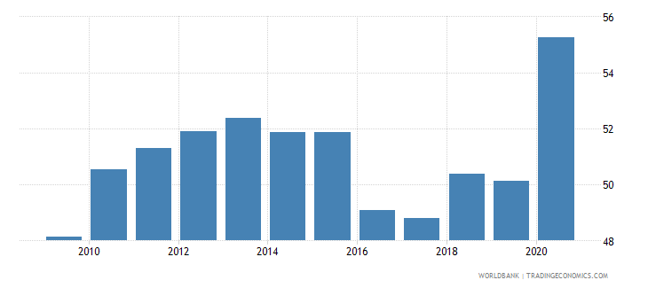 india domestic credit to private sector percent of gdp gfd wb data