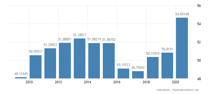 india domestic credit to private sector percent of gdp wb data