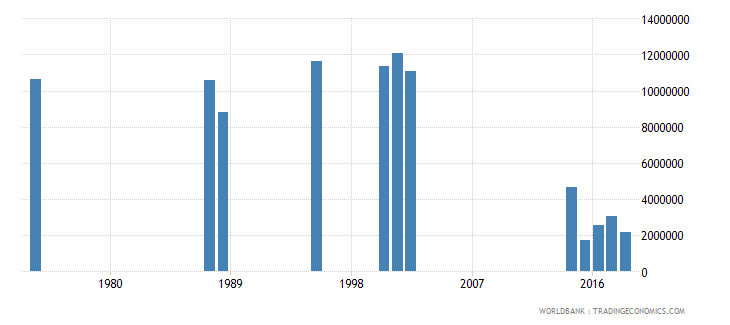 india early school leavers from primary education both sexes number wb data