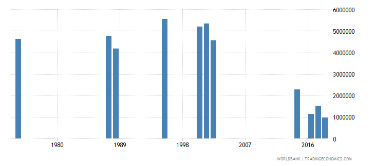 india early school leavers from primary education female number wb data