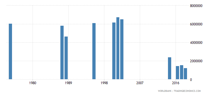 india early school leavers from primary education male number wb data